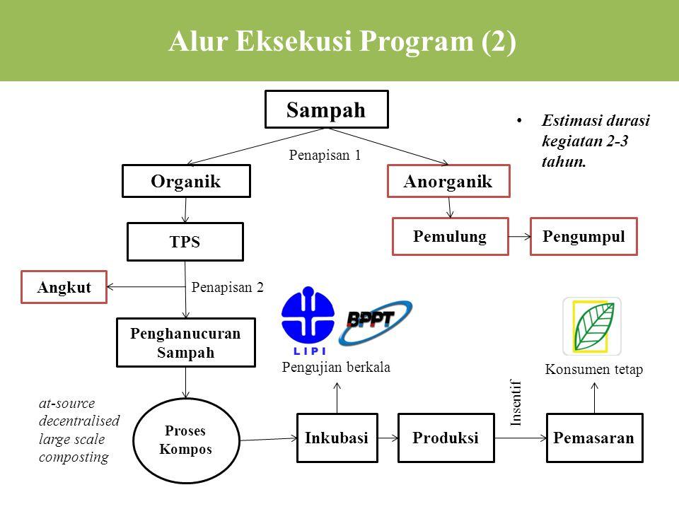 Alur Eksekusi Program (2)