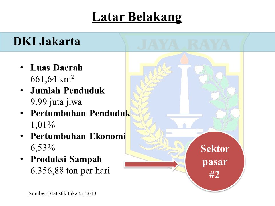 Latar Belakang DKI Jakarta Sektor pasar #2 Luas Daerah 661,64 km2