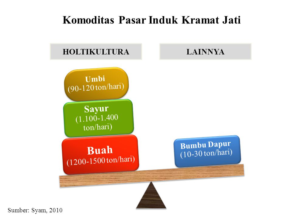 Komoditas Pasar Induk Kramat Jati