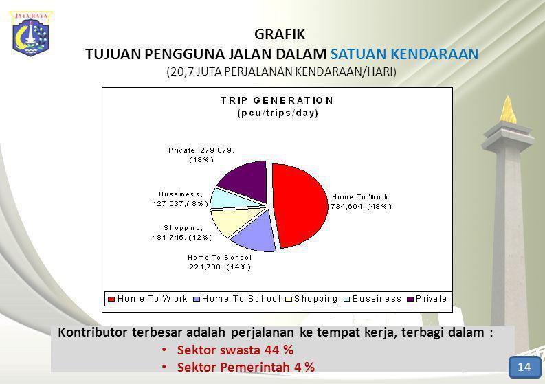 GRAFIK TUJUAN PENGGUNA JALAN DALAM SATUAN KENDARAAN (20,7 JUTA PERJALANAN KENDARAAN/HARI)