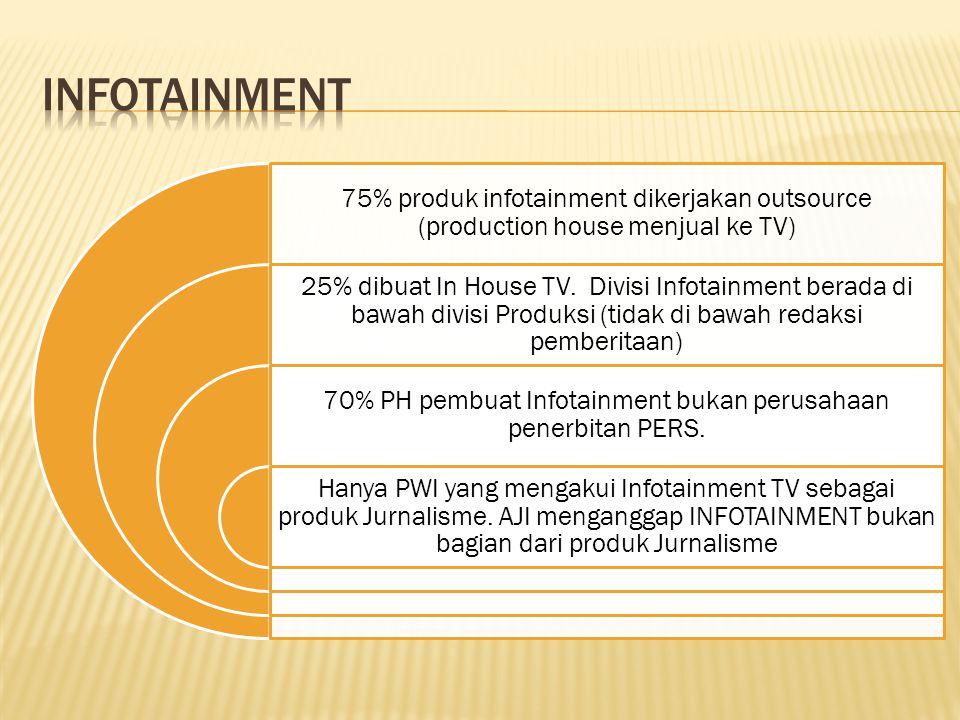 70% PH pembuat Infotainment bukan perusahaan penerbitan PERS.