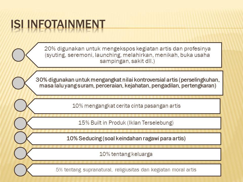 10% Seducing (soal keindahan ragawi para artis)