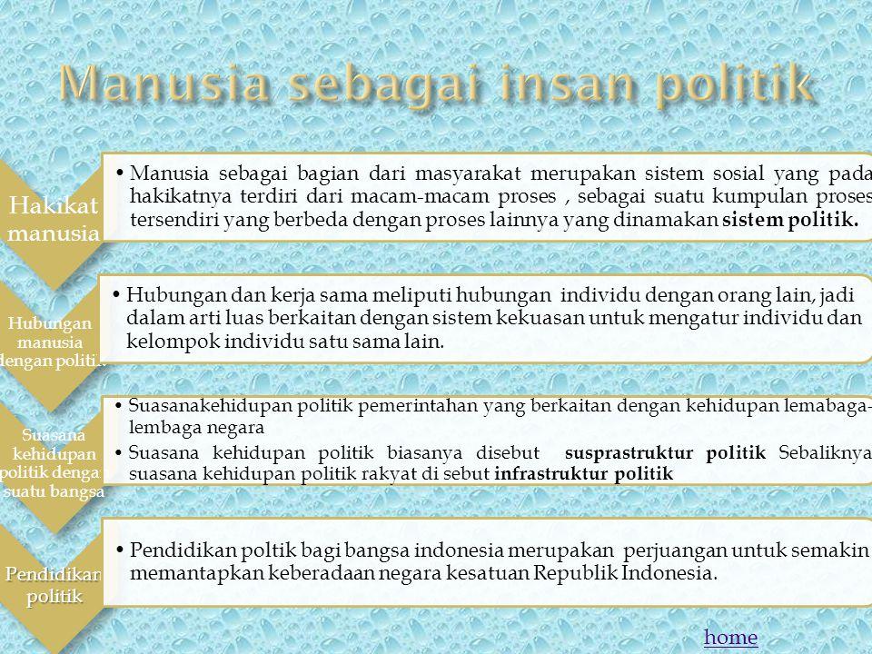 Manusia sebagai insan politik