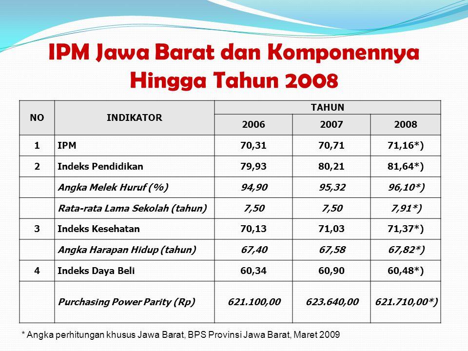 IPM Jawa Barat dan Komponennya Hingga Tahun 2008