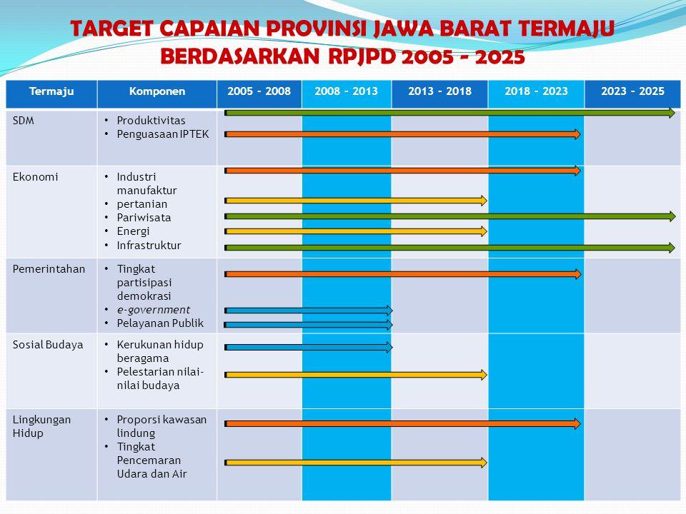 TARGET CAPAIAN PROVINSI JAWA BARAT TERMAJU BERDASARKAN RPJPD 2005 - 2025