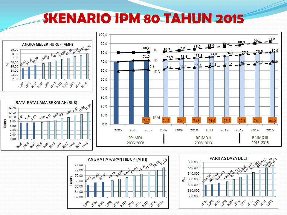 SKENARIO IPM 80 TAHUN 2015