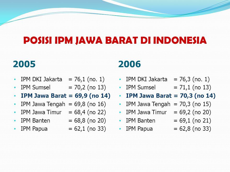 POSISI IPM JAWA BARAT DI INDONESIA