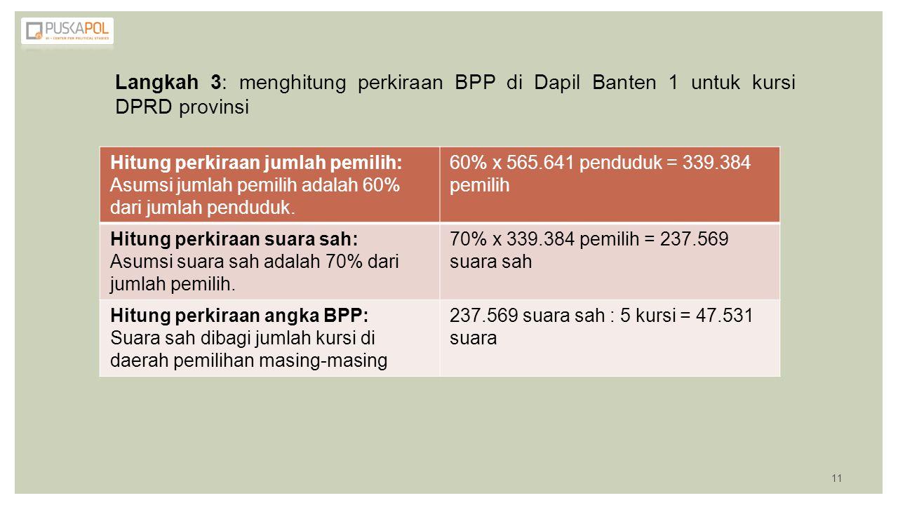 Langkah 3: menghitung perkiraan BPP di Dapil Banten 1 untuk kursi DPRD provinsi