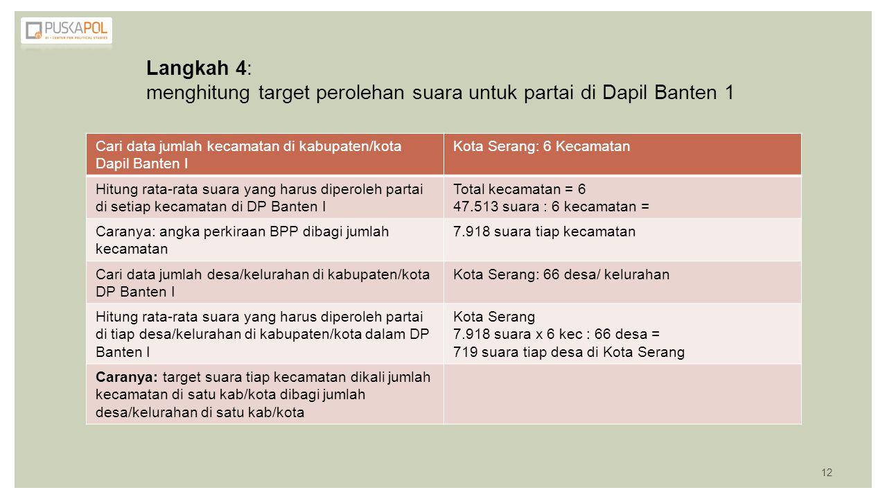 menghitung target perolehan suara untuk partai di Dapil Banten 1