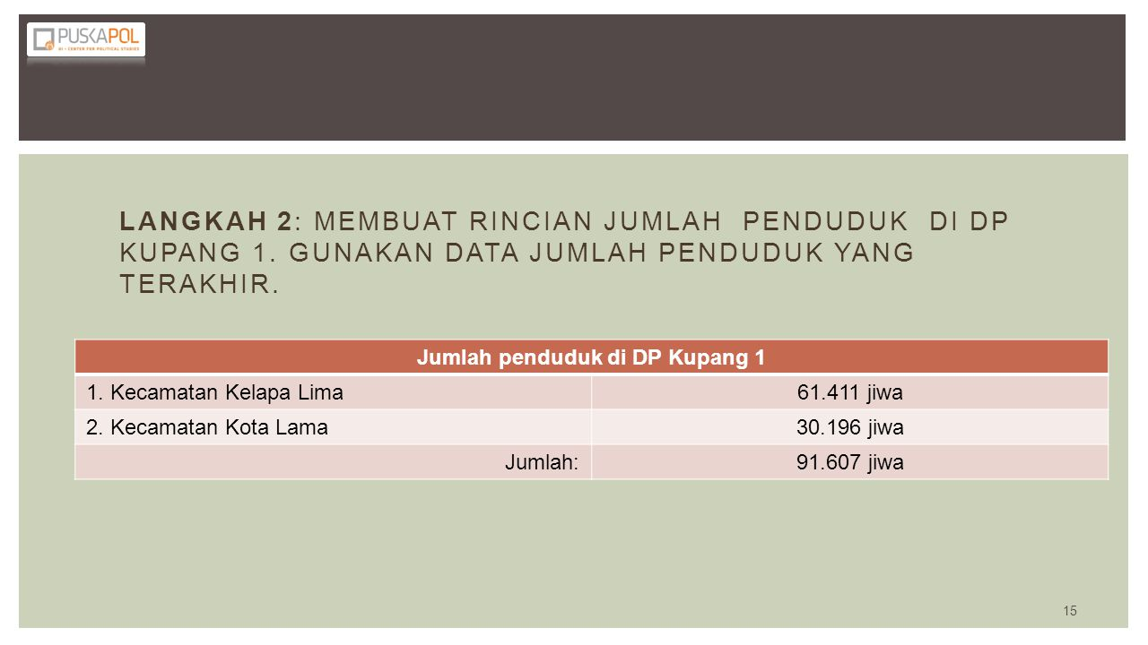Jumlah penduduk di DP Kupang 1