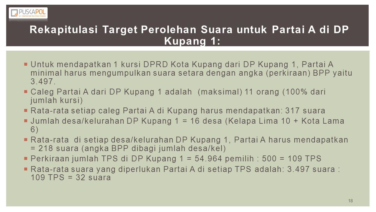 Rekapitulasi Target Perolehan Suara untuk Partai A di DP Kupang 1: