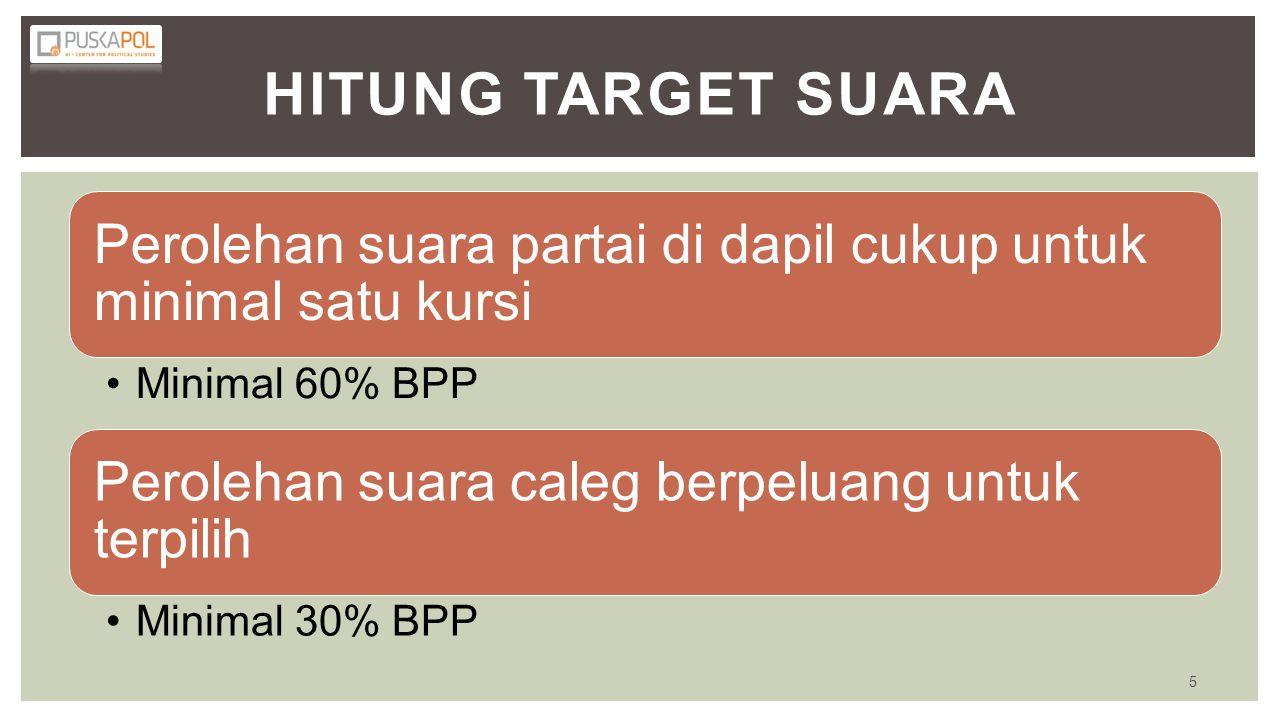 HITUNG TARGET SUARA Perolehan suara partai di dapil cukup untuk minimal satu kursi. Minimal 60% BPP.