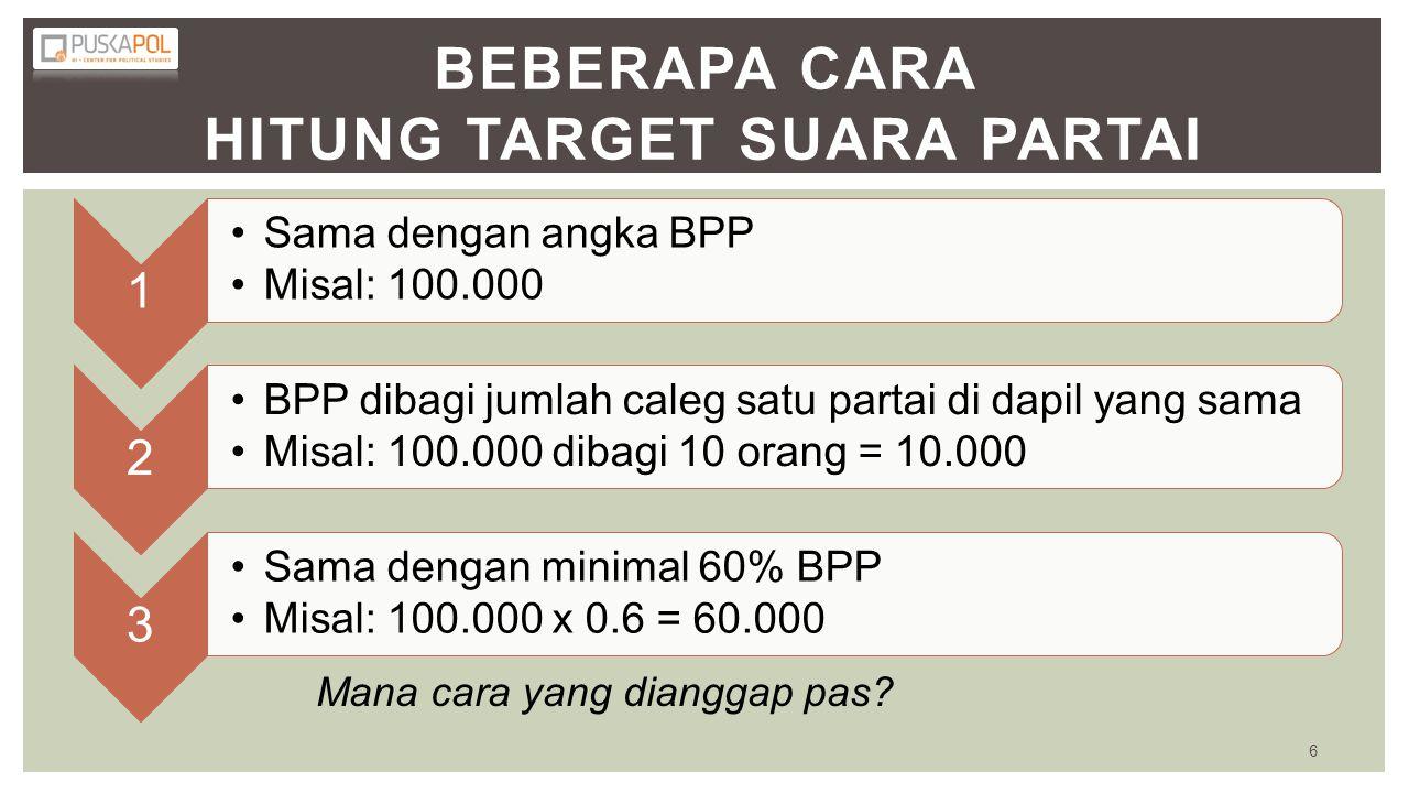 Beberapa Cara Hitung Target Suara Partai