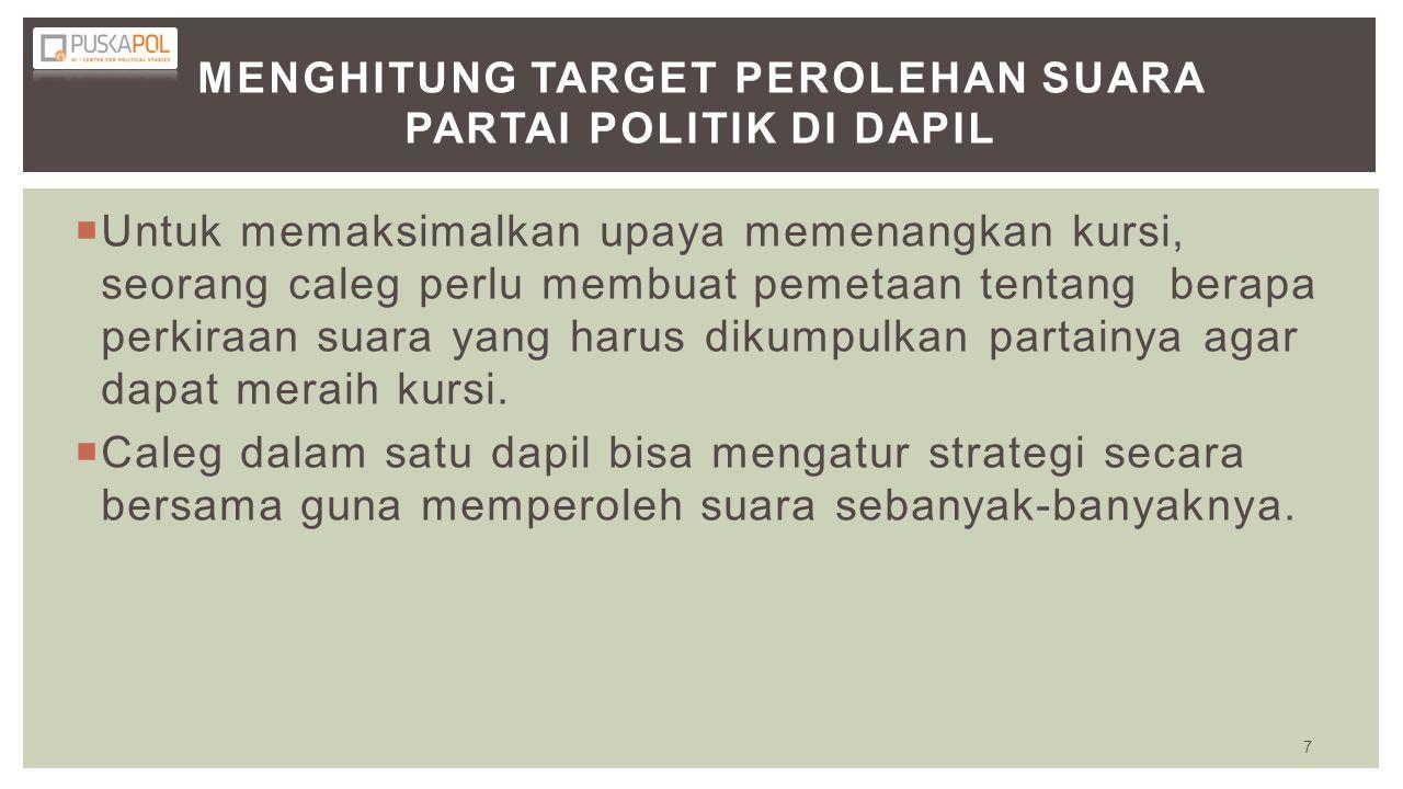 Menghitung target perolehan suara partai politik di dapil