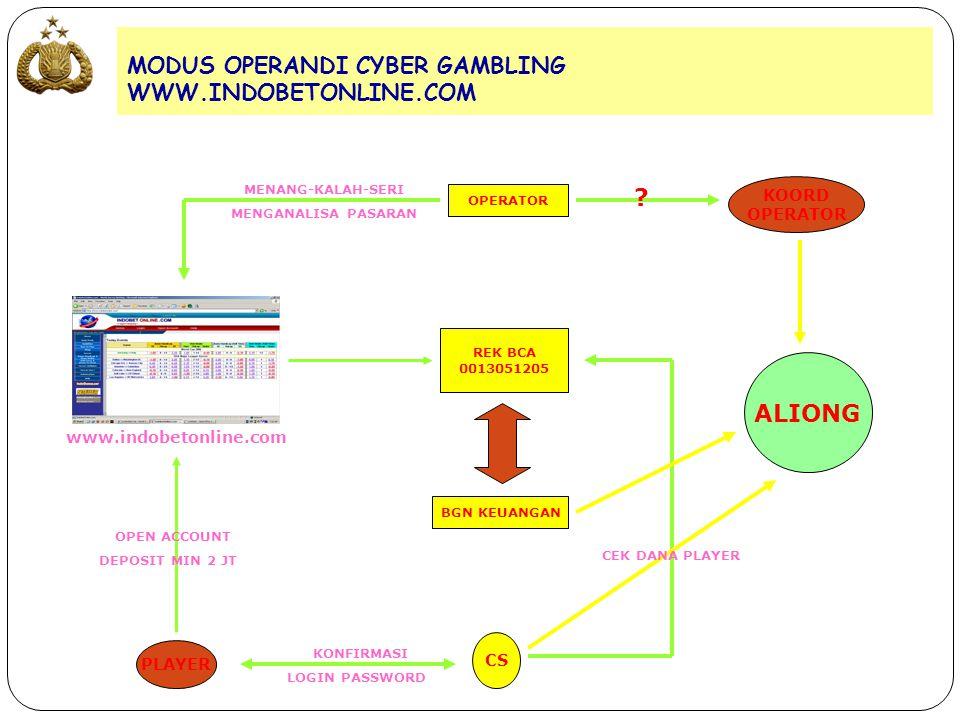 MODUS OPERANDI CYBER GAMBLING WWW.INDOBETONLINE.COM