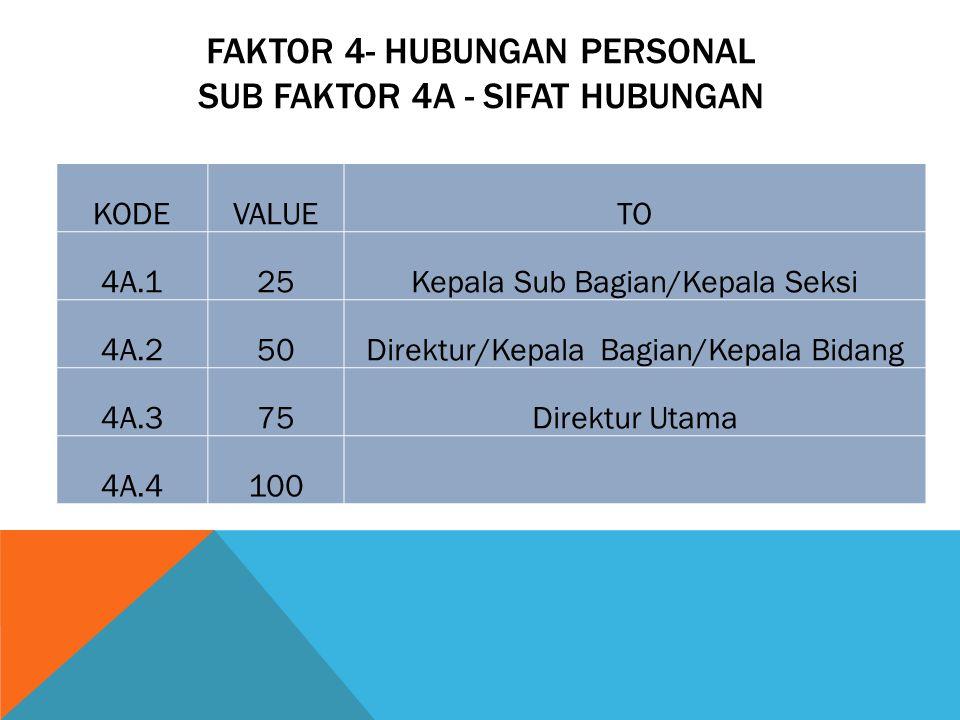 FAKTOR 4- HUBUNGAN PERSONAL SUB FAKTOR 4A - SIFAT HUBUNGAN