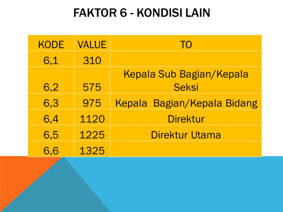 FAKTOR 6 - KONDISI LAIN KODE VALUE TO 6,1 310 6,2 575