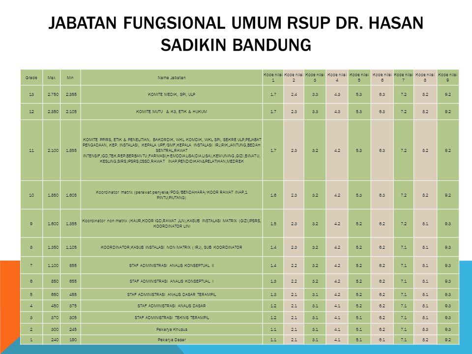 JABATAN FUNGSIONAL UMUM RSUP DR. HASAN SADIKIN BANDUNG
