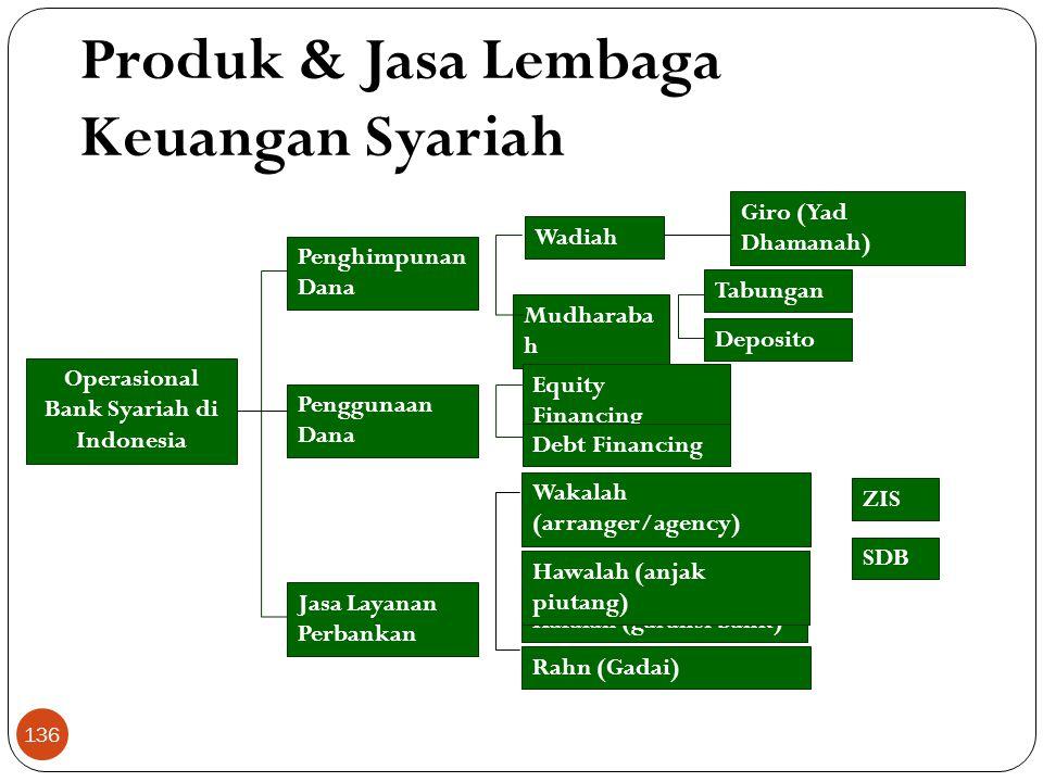 Operasional Bank Syariah di Indonesia