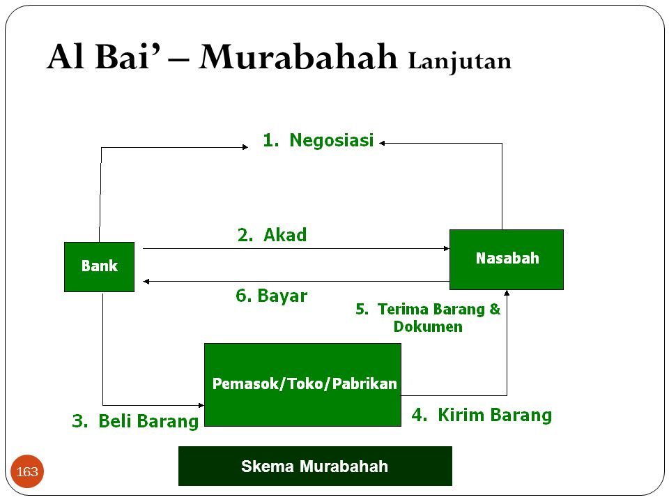 Al Bai' – Murabahah Lanjutan