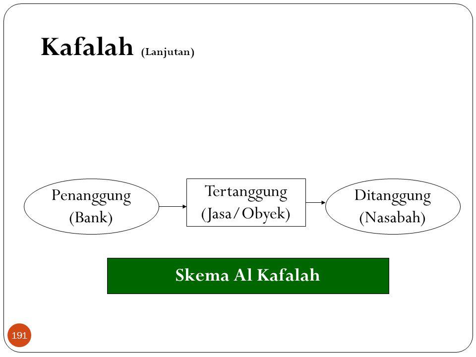 Kafalah (Lanjutan) Skema Al Kafalah Penanggung (Bank) Tertanggung