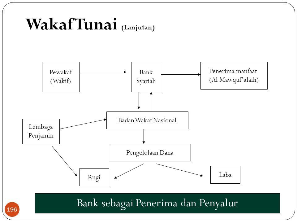Bank sebagai Penerima dan Penyalur