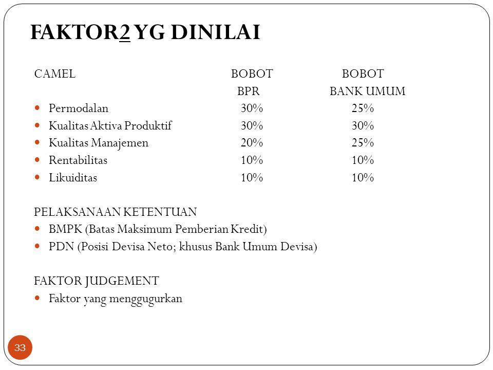 FAKTOR2 YG DINILAI CAMEL BOBOT BOBOT BPR BANK UMUM Permodalan 30% 25%