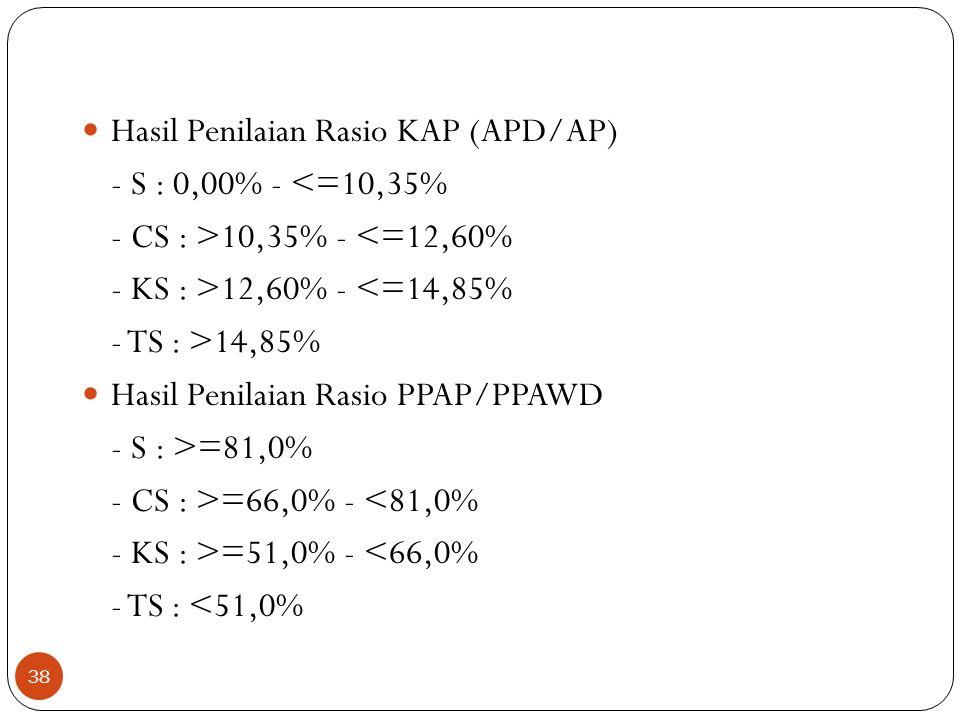 Hasil Penilaian Rasio KAP (APD/AP)