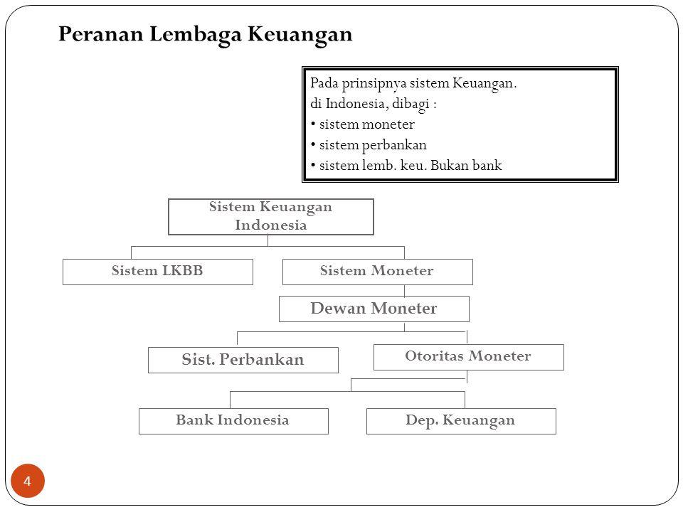Peranan Lembaga Keuangan
