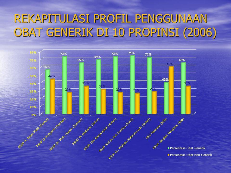 REKAPITULASI PROFIL PENGGUNAAN OBAT GENERIK DI 10 PROPINSI (2006)