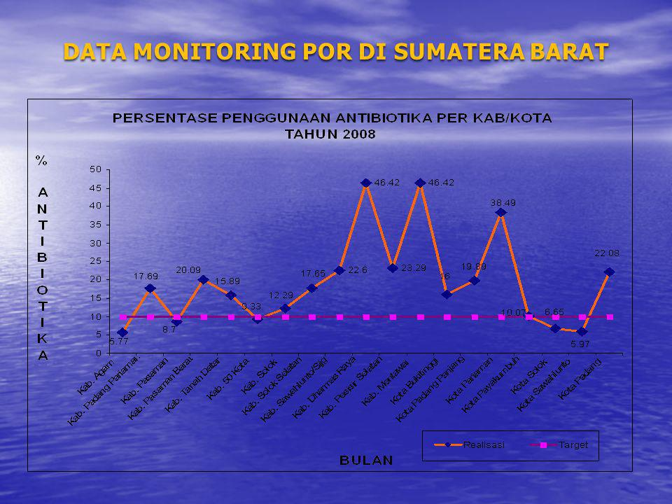 DATA MONITORING POR DI SUMATERA BARAT