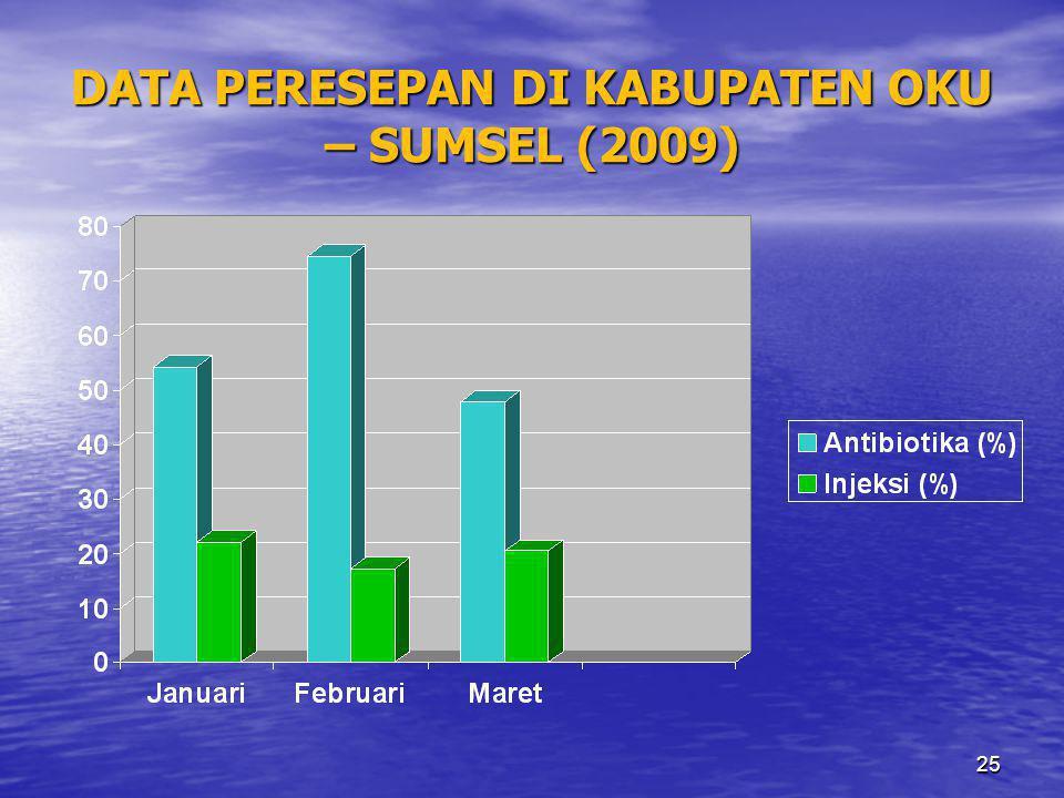 DATA PERESEPAN DI KABUPATEN OKU – SUMSEL (2009)