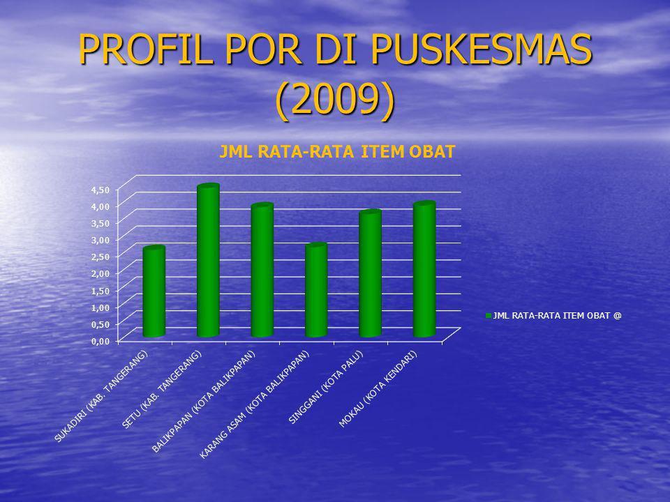 PROFIL POR DI PUSKESMAS (2009)