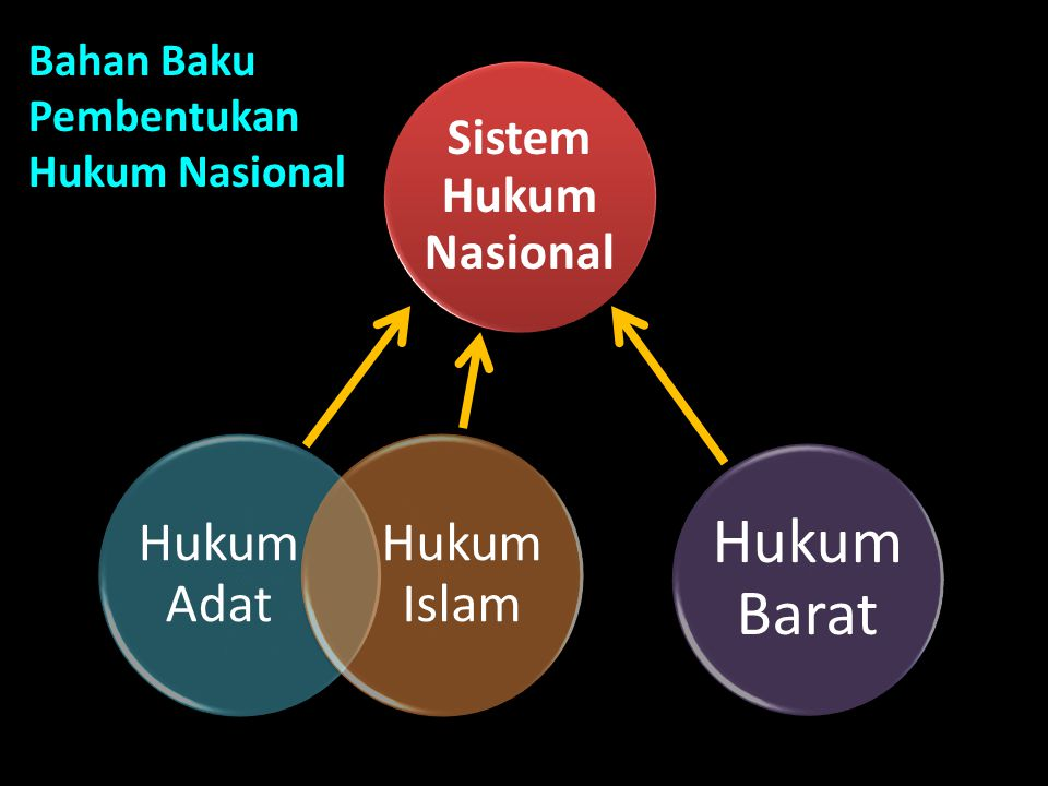 Hukum Barat Hukum Adat Hukum Islam Sistem Hukum Nasional