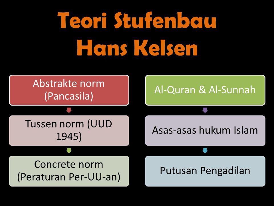 Teori Stufenbau Hans Kelsen