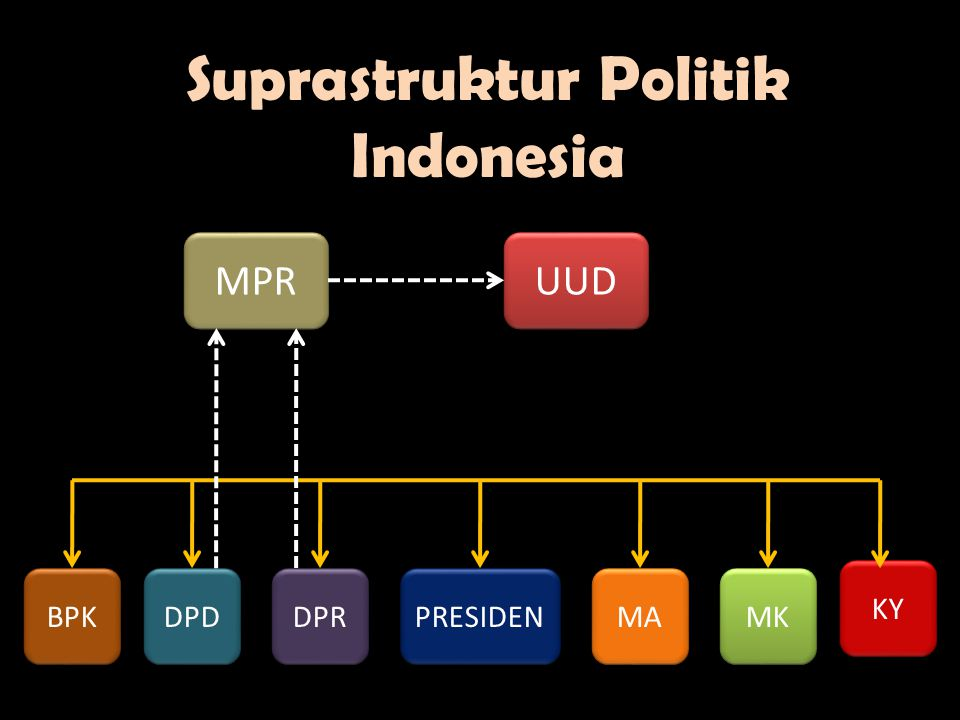 Suprastruktur Politik Indonesia