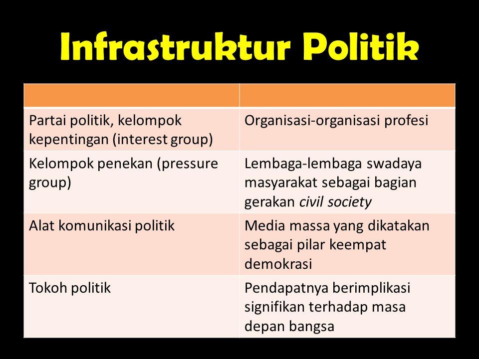 Infrastruktur Politik