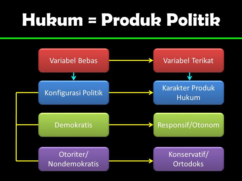 Hukum = Produk Politik Variabel Bebas Variabel Terikat