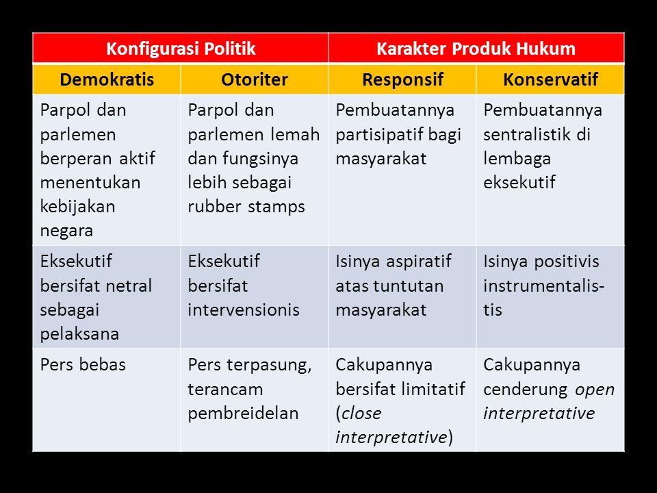 Konfigurasi Politik Karakter Produk Hukum. Demokratis. Otoriter. Responsif. Konservatif.