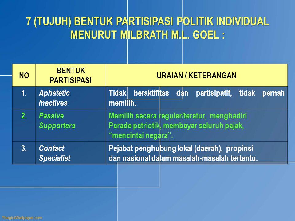 7 (TUJUH) BENTUK PARTISIPASI POLITIK INDIVIDUAL MENURUT MILBRATH M. L
