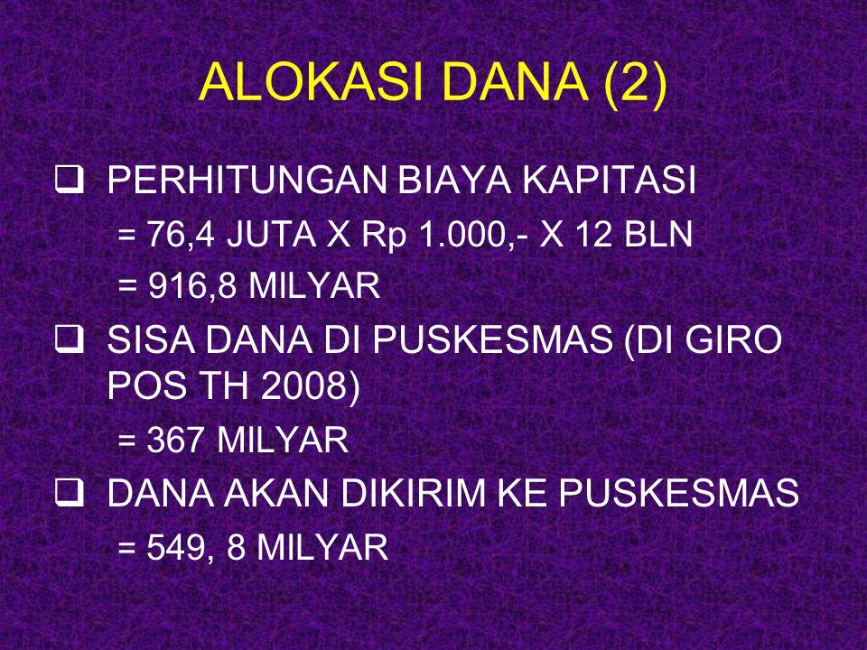 ALOKASI DANA (2) PERHITUNGAN BIAYA KAPITASI