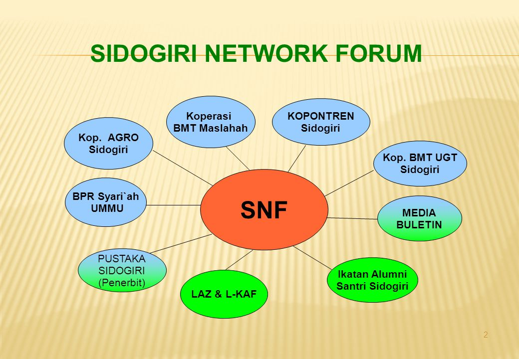 SIDOGIRI NETWORK FORUM