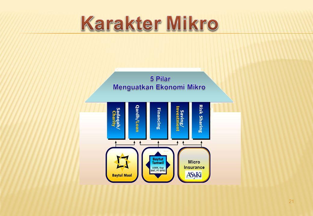 Karakter Mikro Micro Insurance