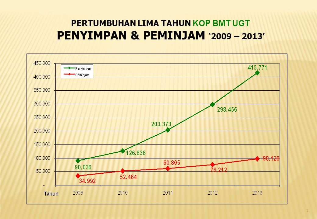 PERTUMBUHAN LIMA TAHUN KOP BMT UGT PENYIMPAN & PEMINJAM '2009 – 2013'