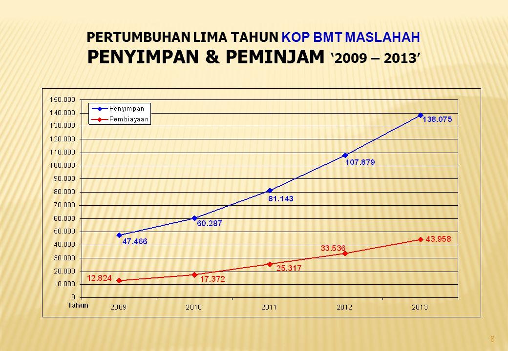 PENYIMPAN & PEMINJAM '2009 – 2013'