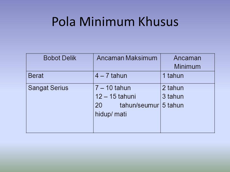 Pola Minimum Khusus Bobot Delik Ancaman Maksimum Ancaman Minimum Berat