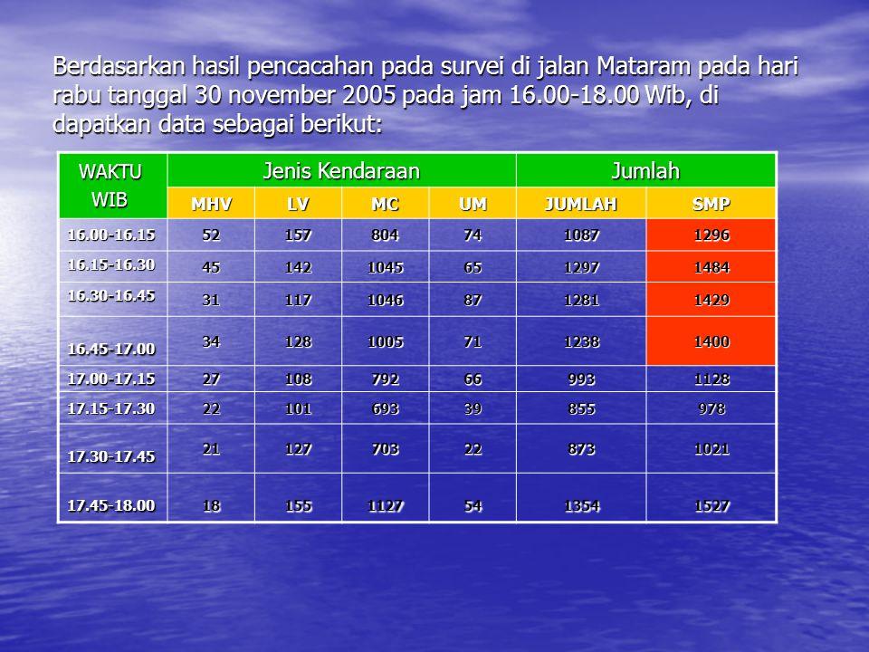 Berdasarkan hasil pencacahan pada survei di jalan Mataram pada hari rabu tanggal 30 november 2005 pada jam 16.00-18.00 Wib, di dapatkan data sebagai berikut: