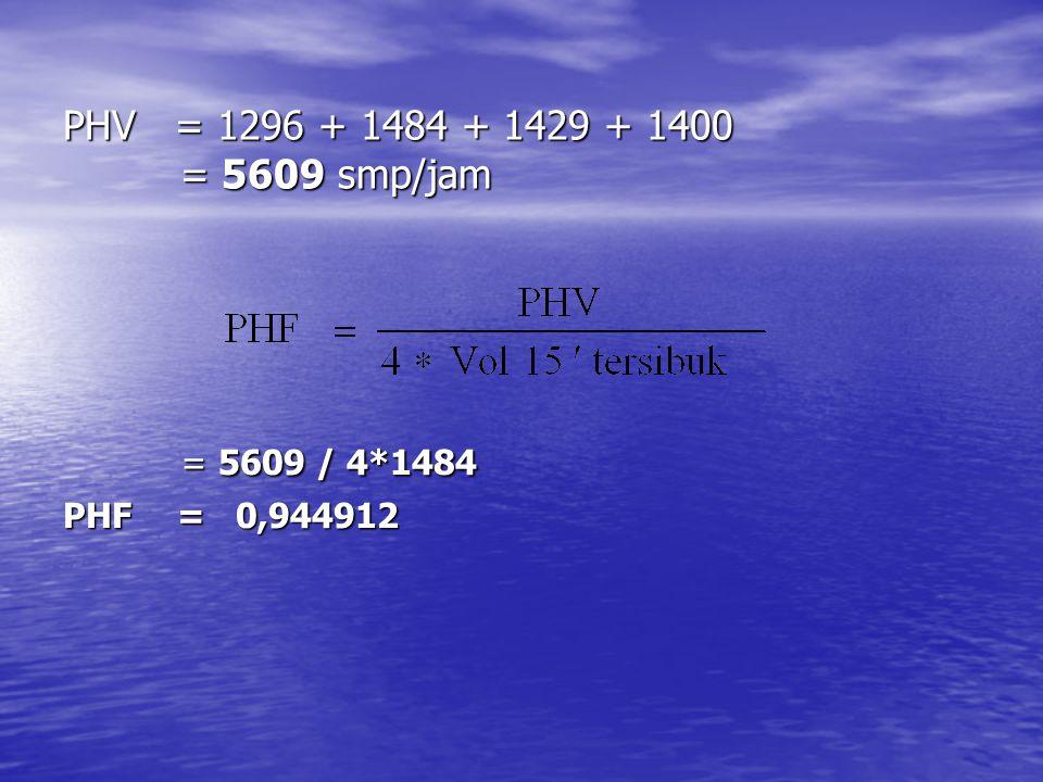 PHV = 1296 + 1484 + 1429 + 1400 = 5609 smp/jam = 5609 / 4*1484 PHF = 0,944912