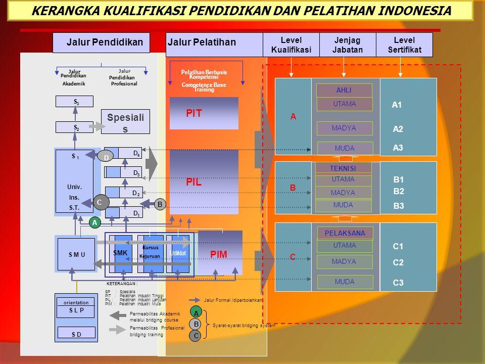 KERANGKA KUALIFIKASI PENDIDIKAN DAN PELATIHAN INDONESIA