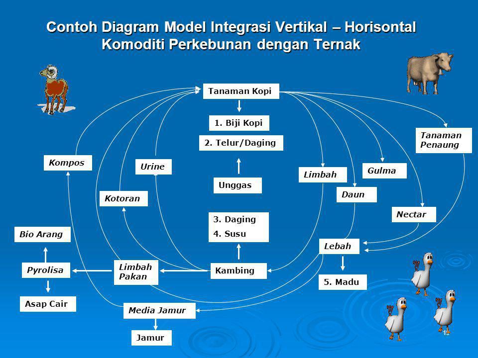 Contoh Diagram Model Integrasi Vertikal – Horisontal Komoditi Perkebunan dengan Ternak